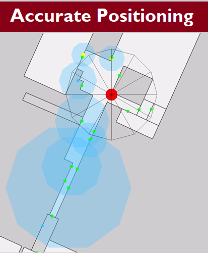 Accurate Positioning shows user and corresponding positioning technology